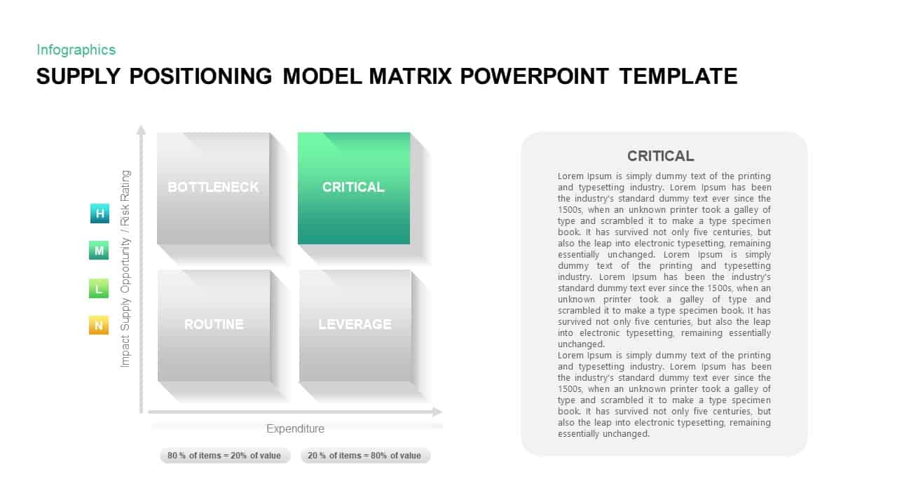 Supply Positioning Model PowerPoint Diagram