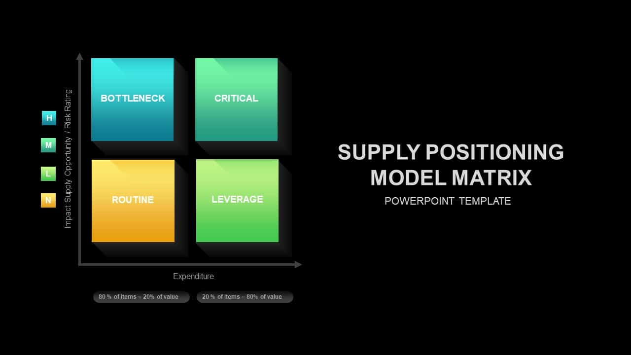 Supply Positioning Model PowerPoint Presentation