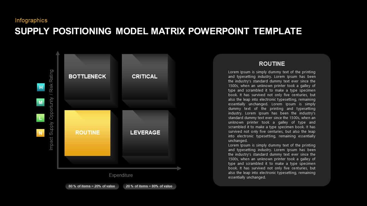 Supply Positioning Model PowerPoint Presentation Slide