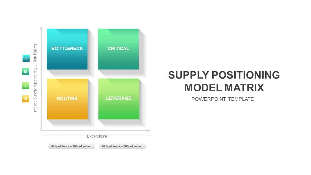 Supply Positioning Model PowerPoint Template