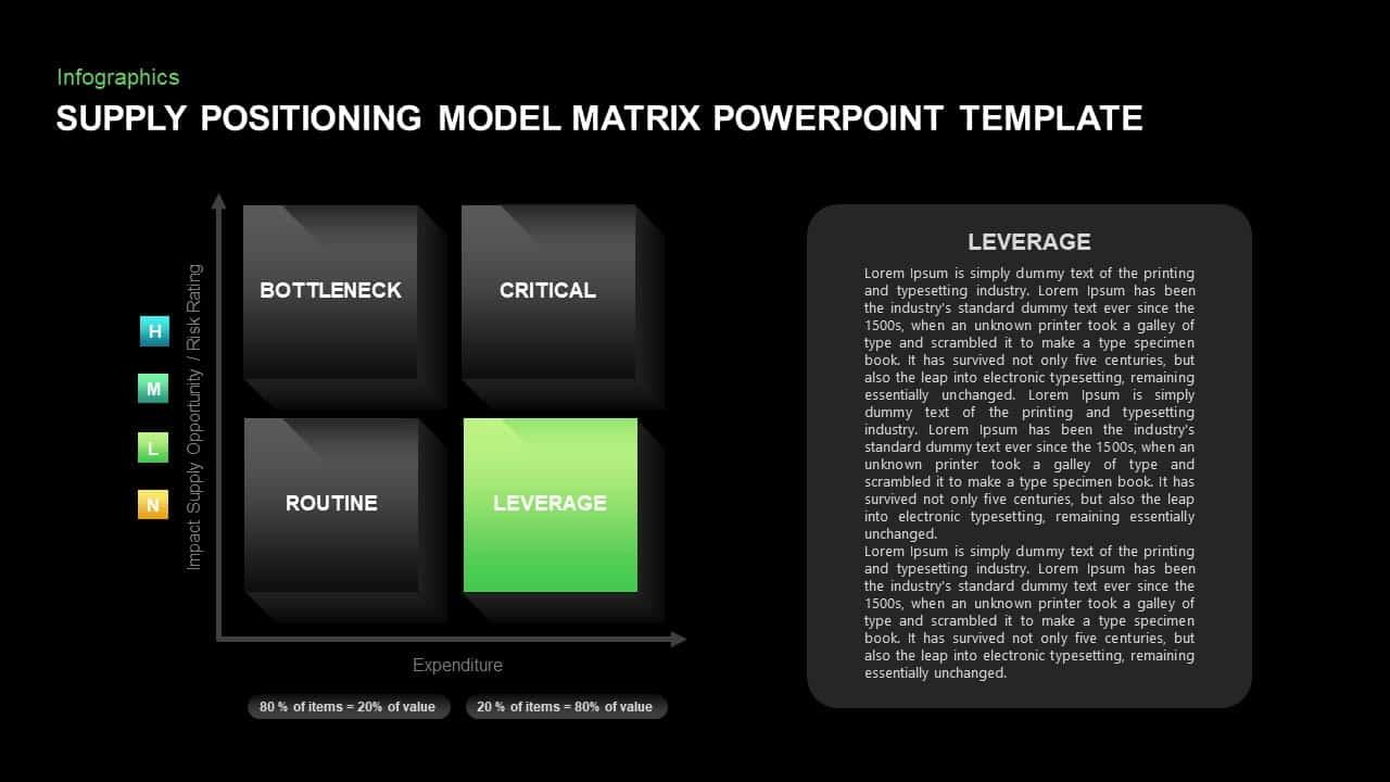 Supply Positioning Model Ppt Presentation