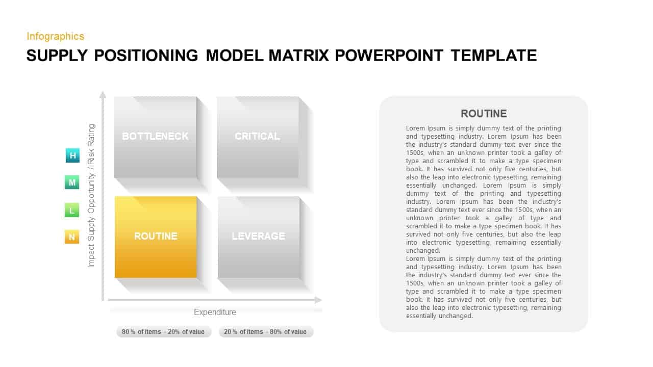 Supply Positioning Model Ppt Template