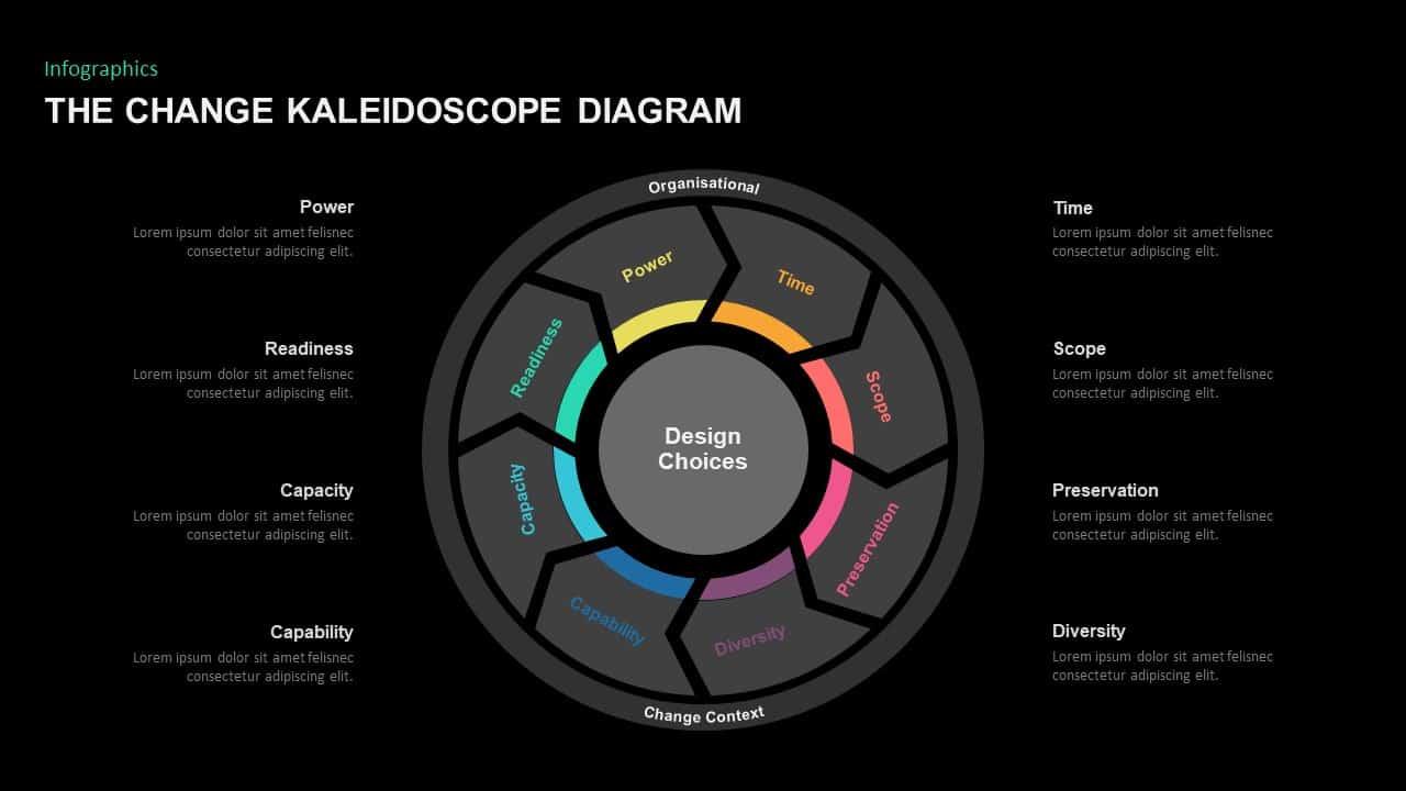 The Change Kaleidoscope Diagram