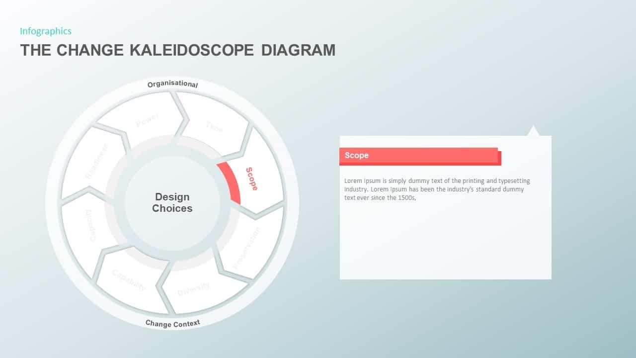 The Change Kaleidoscope Presentation Diagram