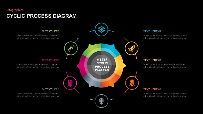 circular process diagram for PowerPoint presentation