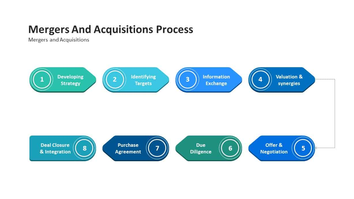 mergers and acquisitions process powerpoint template
