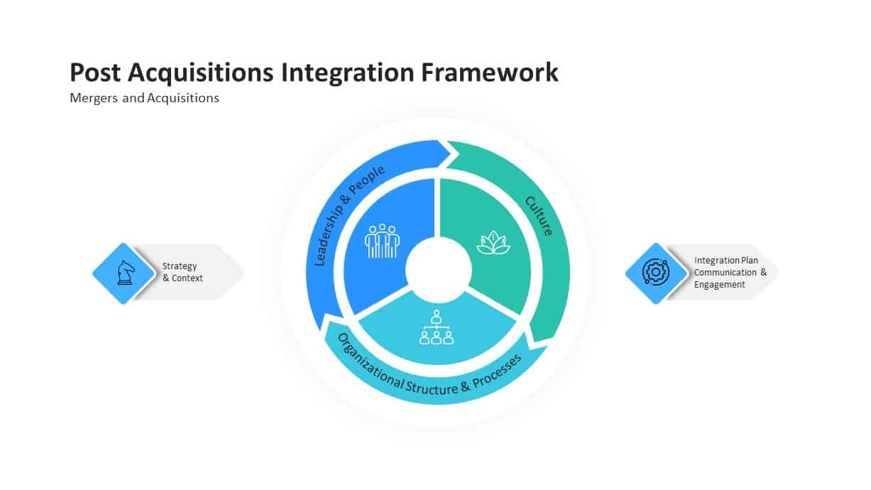 mergers and post acquisitions integration framework