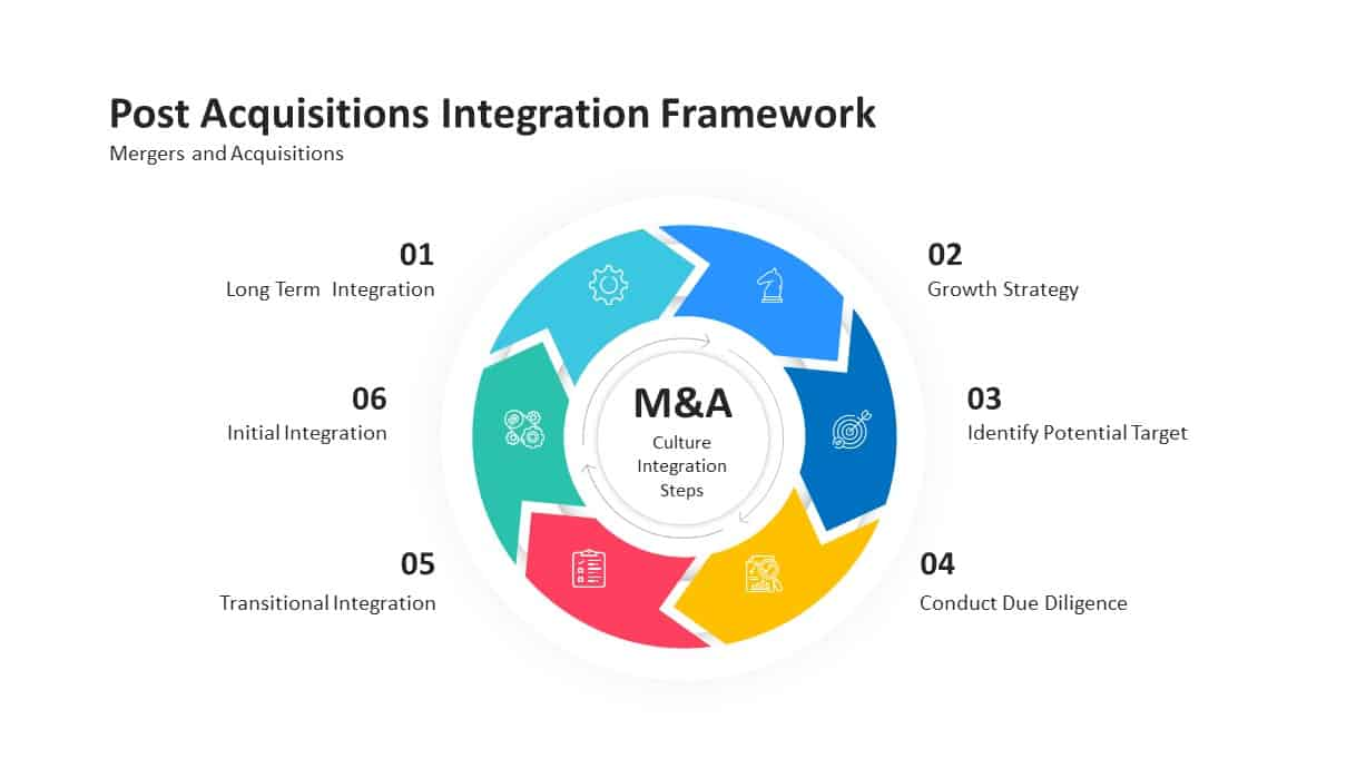 mergers and post acquisitions integration framework PowerPoint template