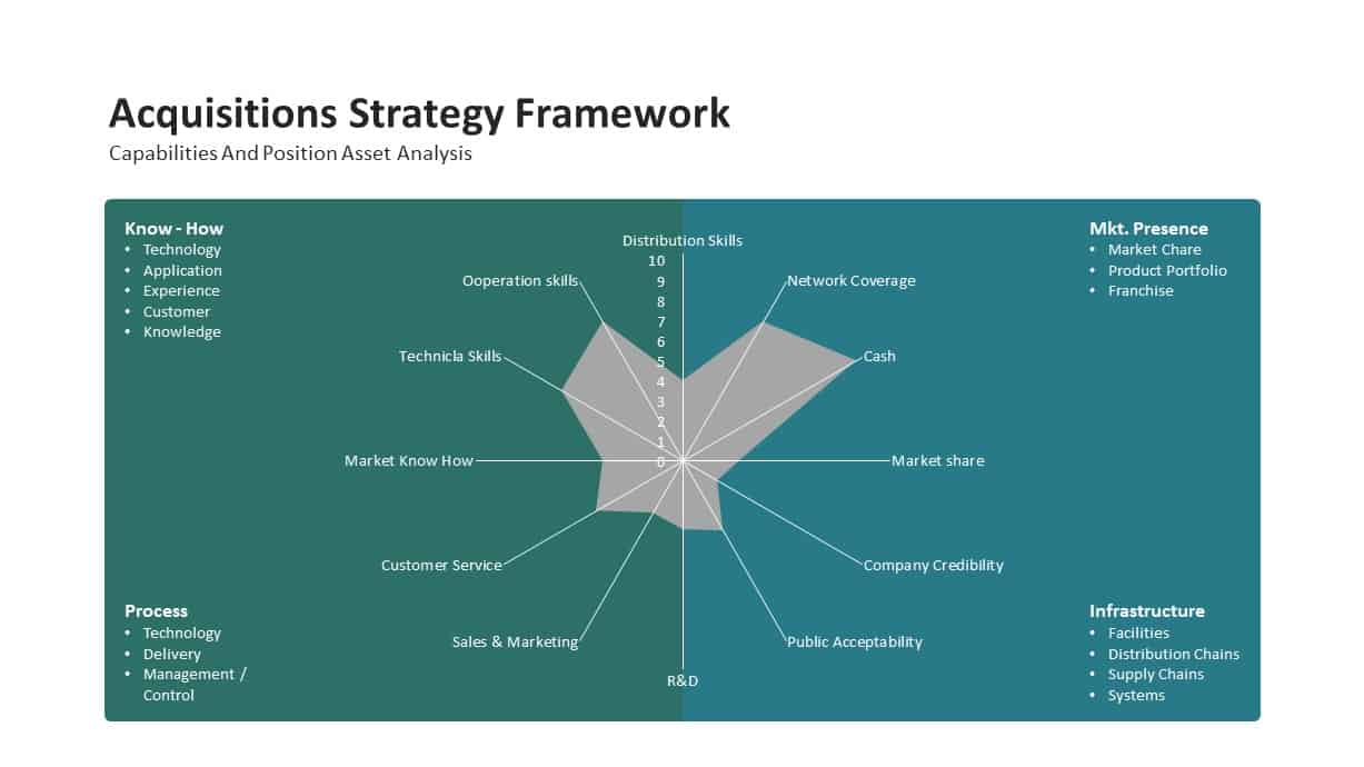 mergers and post acquisitions strategy framework PowerPoint template