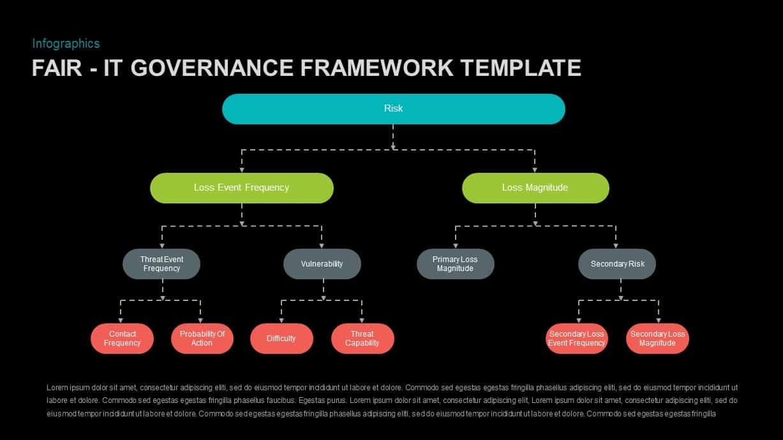 Governance IT Framework Model PowerPoint Template