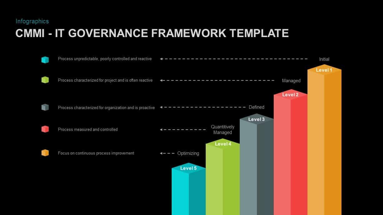IT Governance Framework Model Template