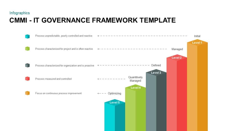 IT Governance Frameworks PowerPoint