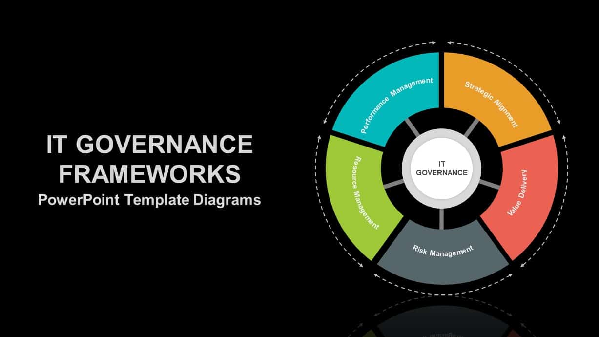 IT Governance Models PowerPoint Template