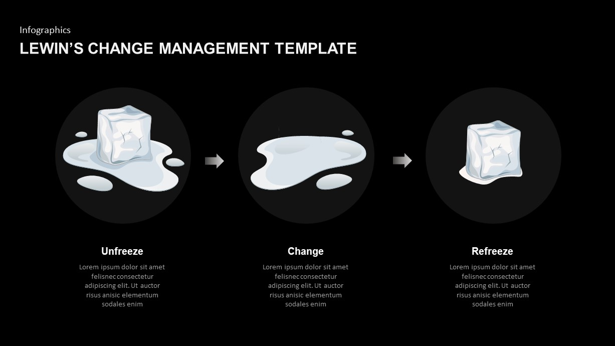 Lewin's Change Model PowerPoint Template