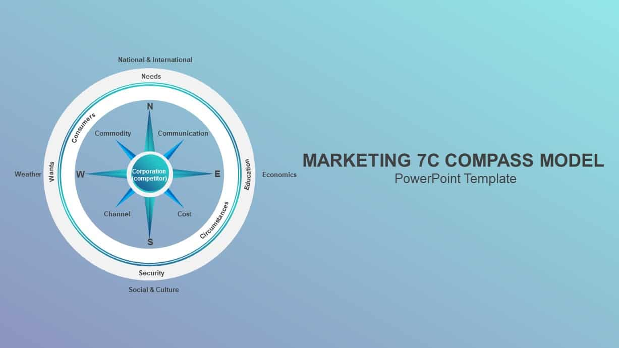 Marketing 7c Compass Model