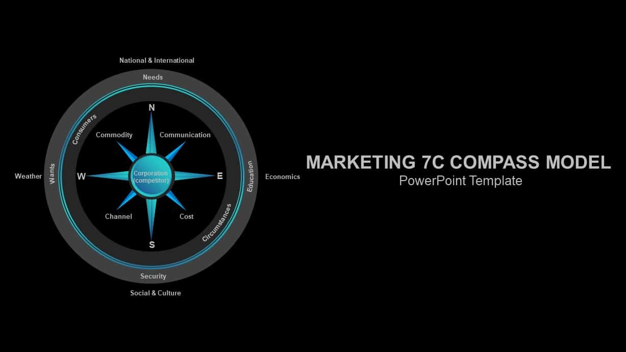 Marketing 7c Compass Model PowerPoint Template