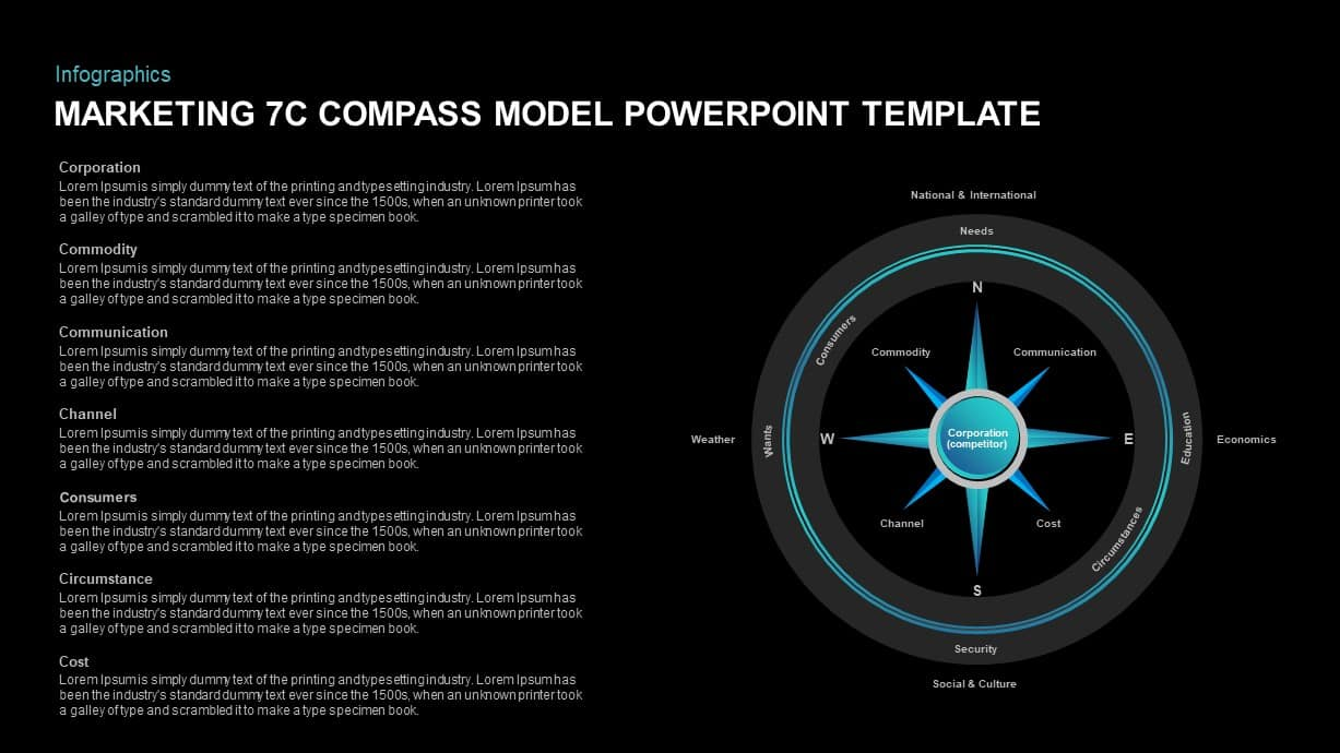 Marketing 7c Compass Model Template