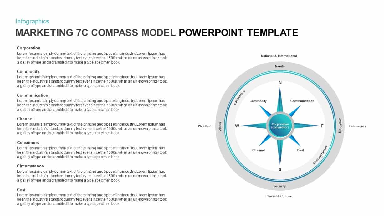 Marketing 7c Compass PowerPoint Model