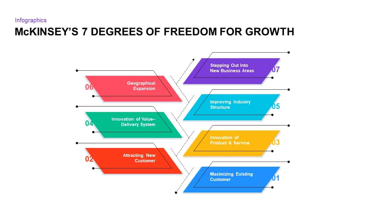 Mckinsey's 7 Degrees of Freedom for Growth PowerPoint