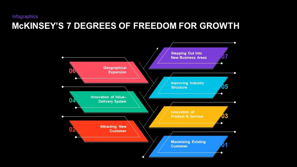 Mckinsey's Seven Degrees of Freedom for Growth PowerPoint Template