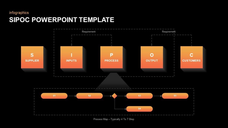 SIPOC Diagram Ppt Slide