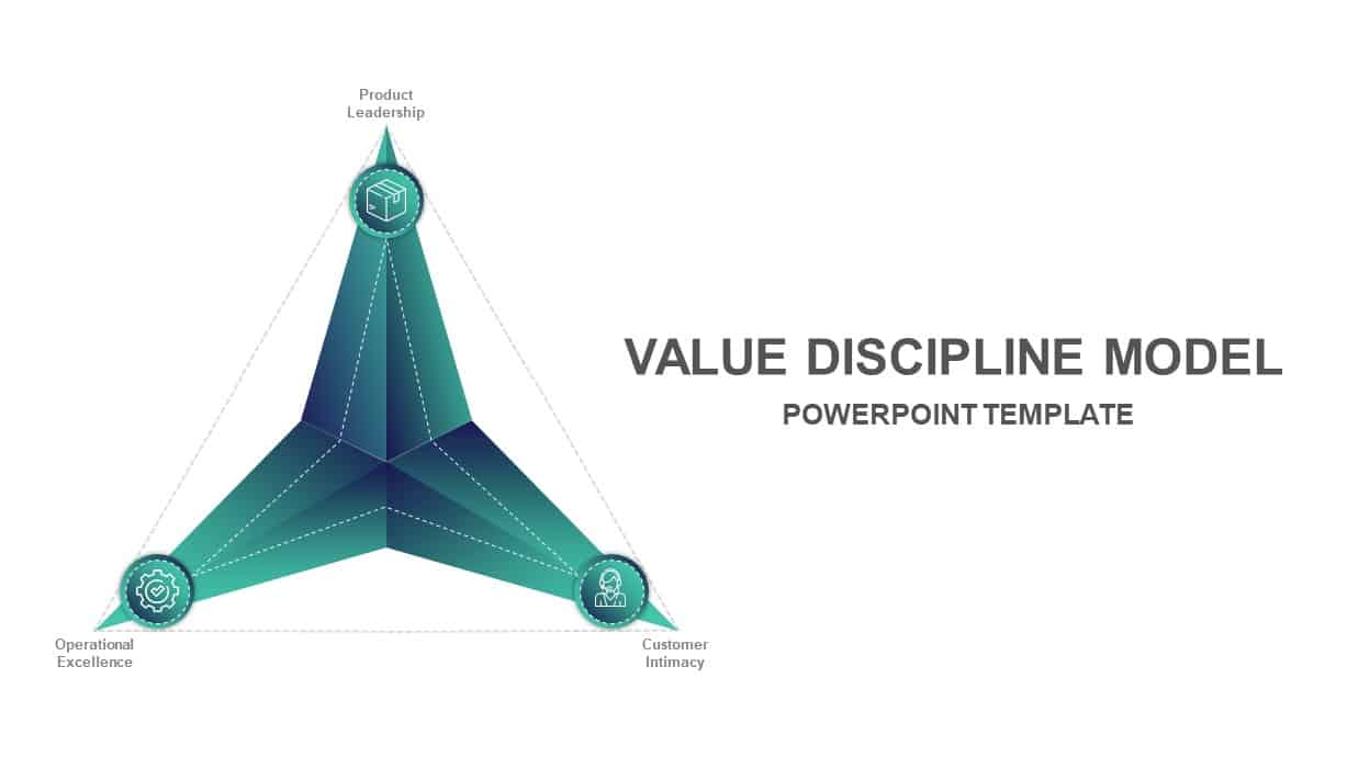 Value Discipline Model
