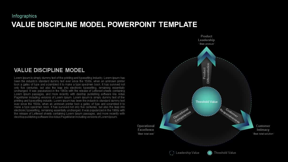 Value Discipline Model PowerPoint Slide