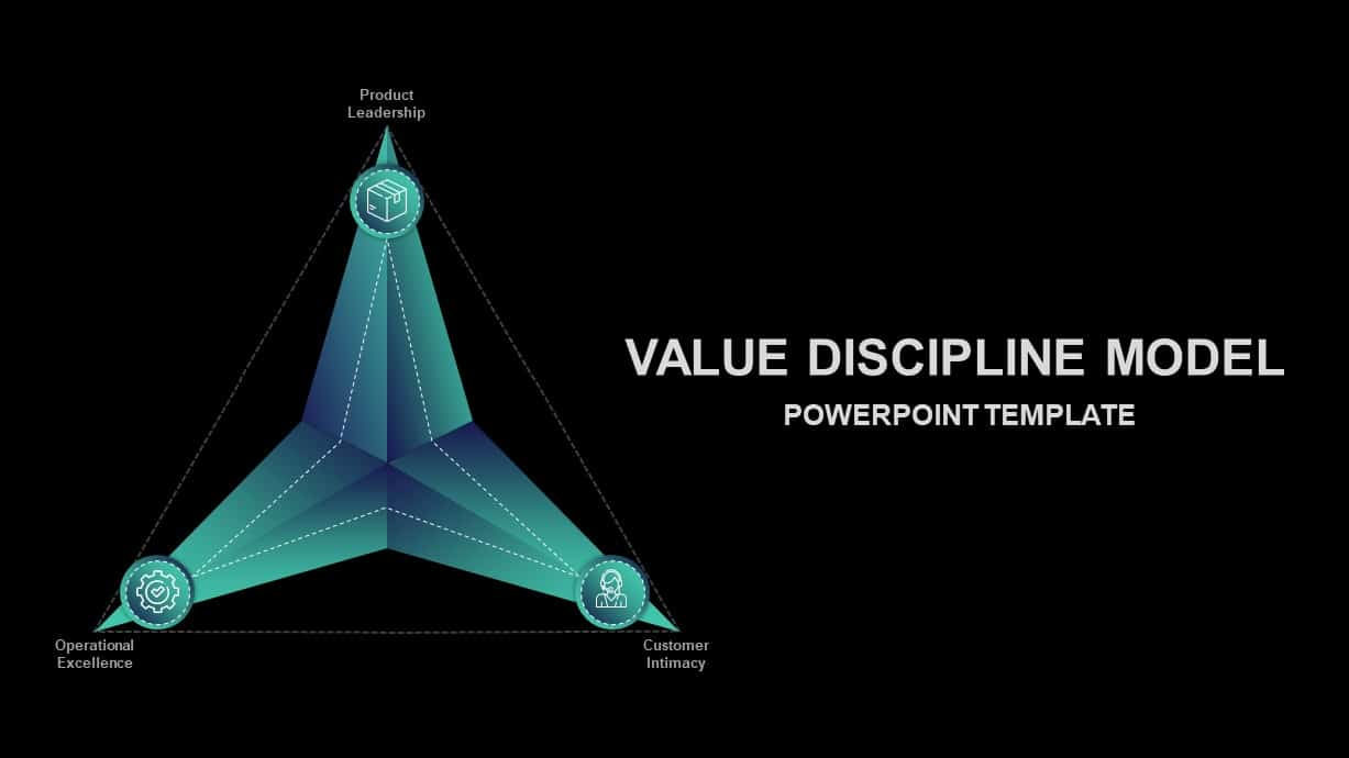 Value Discipline Model Ppt Template