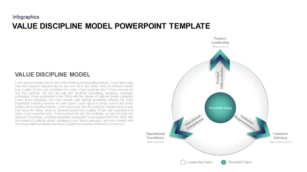 Value Discipline Model Presentation Template