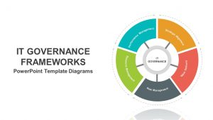 IT Governance Frameworks PowerPoint Template