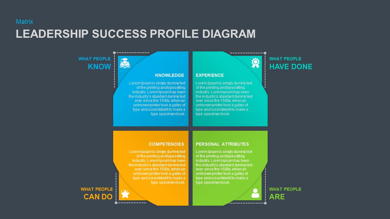 4 Stage Matrix Success Diagram Template of Leadership