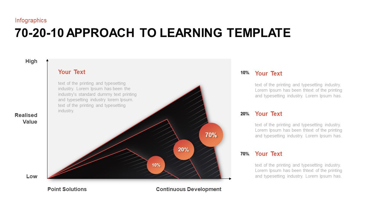 70 20 10 Approach to Learning