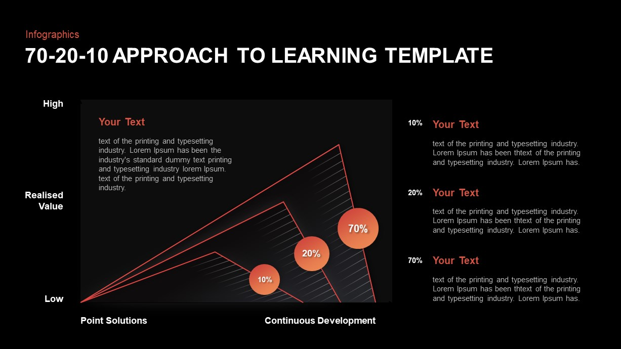 70-20-10 Approach to Learning PowerPoint Slide