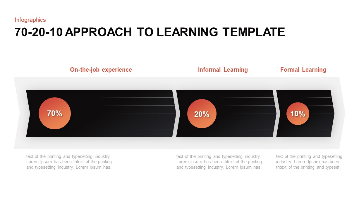 70-20-10 Approach to Learning PowerPoint Template
