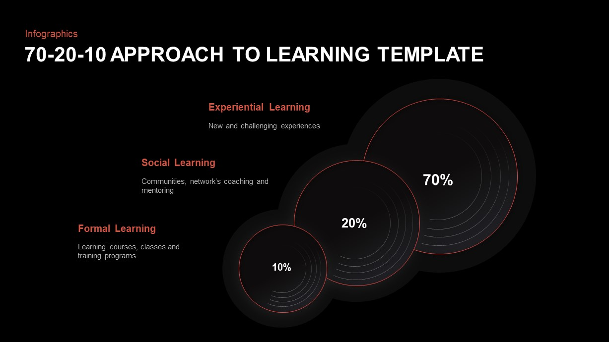 70-20-10 Approach to Training PowerPoint Template