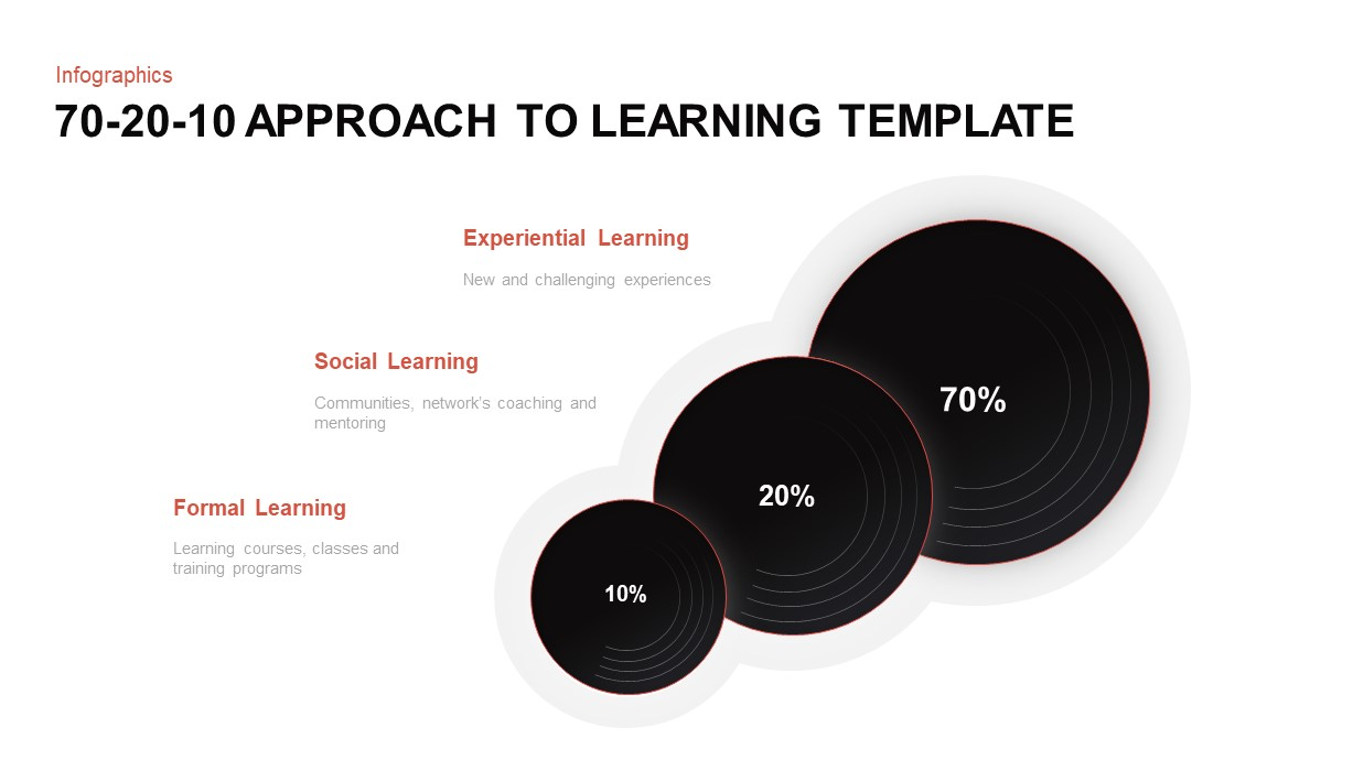 70 20 10 learning PowerPoint template