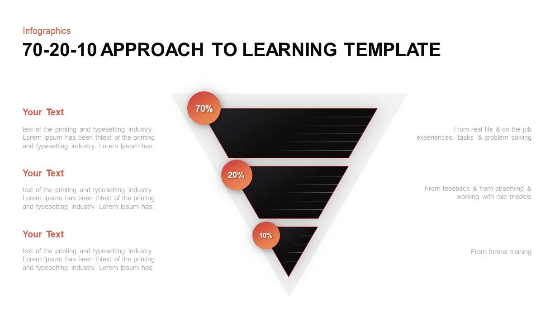 70 20 10 learning model
