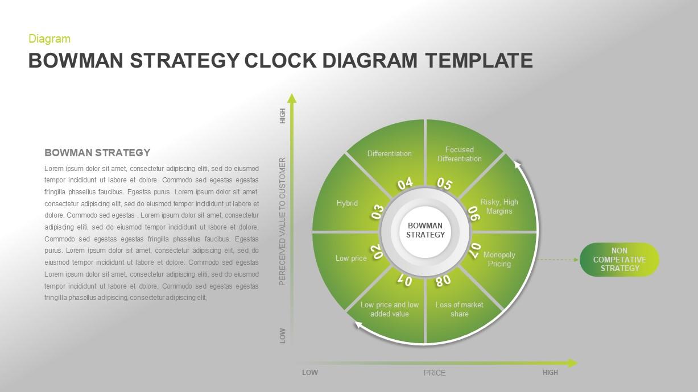 Bowman's Strategy Clock