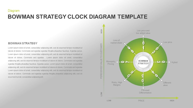 Bowman's Strategy Clock Diagram