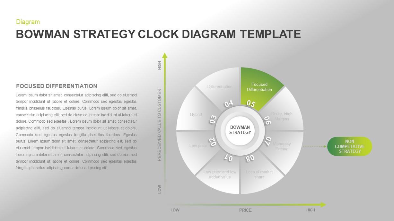 Bowman's Strategy Clock Diagram PowerPoint