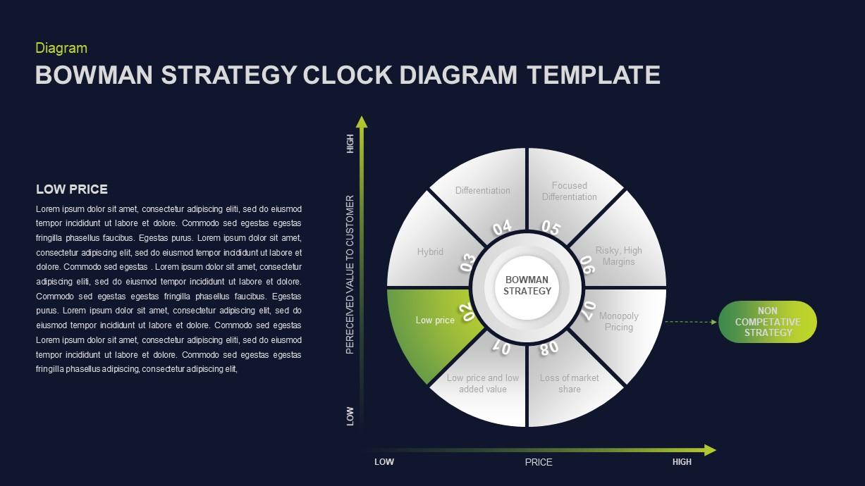 Bowman's Strategy Clock Diagram Template