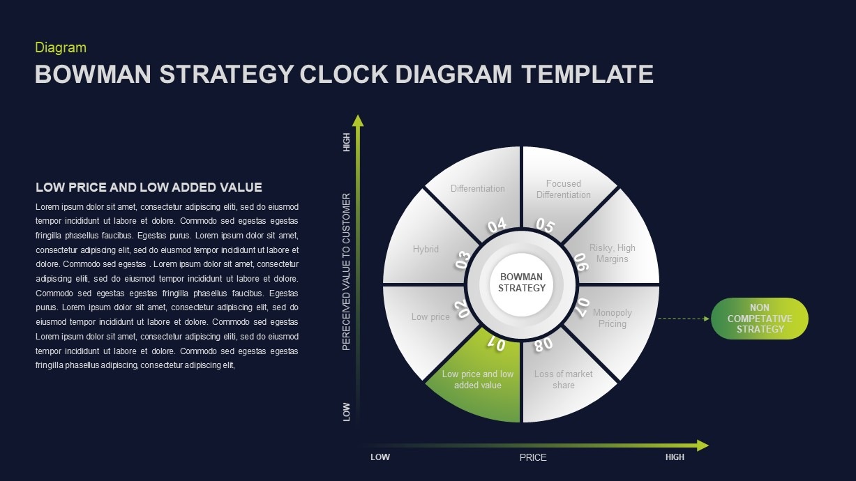 Bowman's Strategy Clock Diagram for PowerPoint