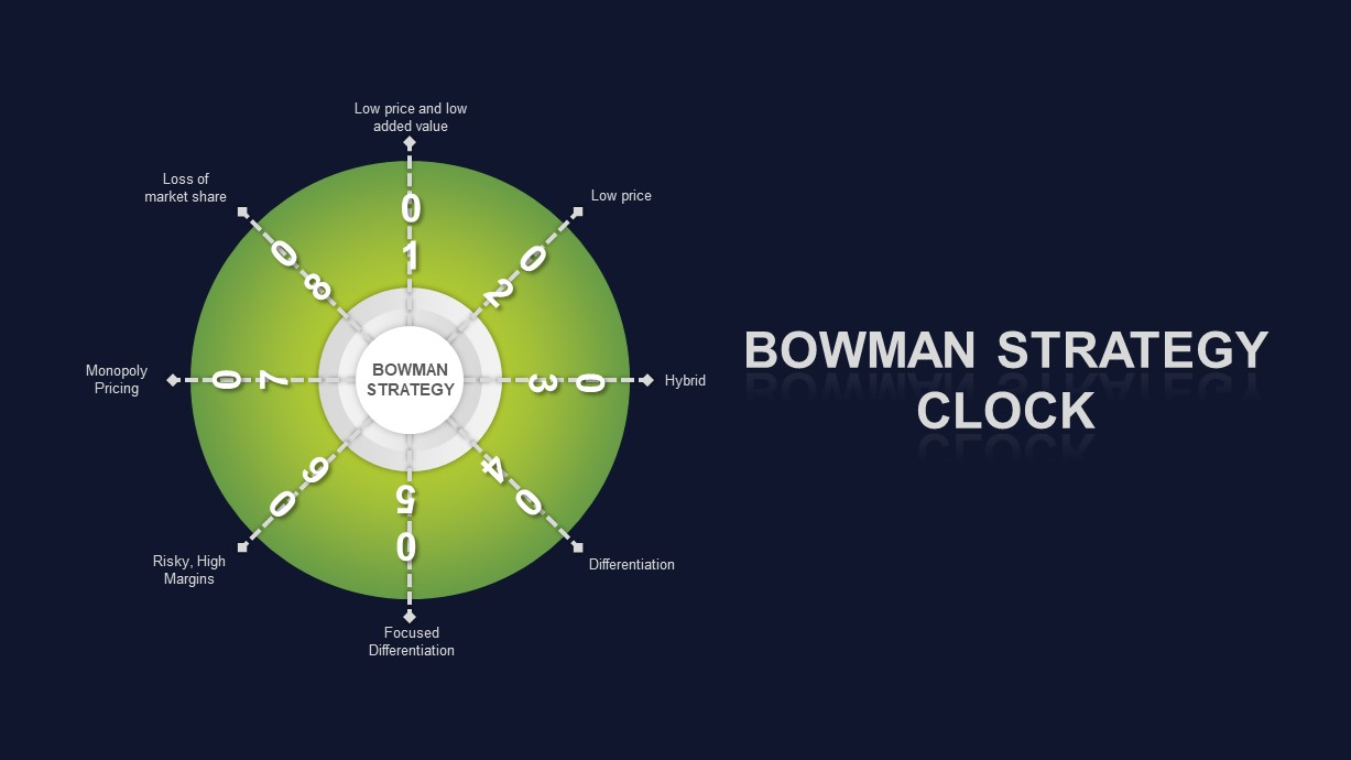 Bowman's Strategy Clock PowerPoint