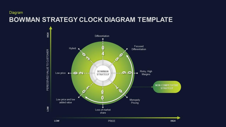 Bowman's Strategy Clock PowerPoint Diagram