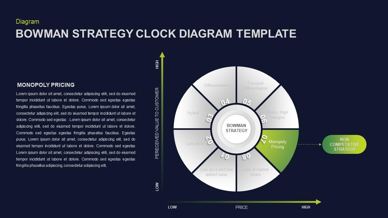 Bowman's Strategy Clock PowerPoint Presentation