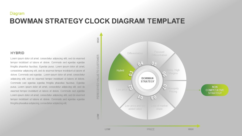Bowman's Strategy Clock PowerPoint Presentation Diagram