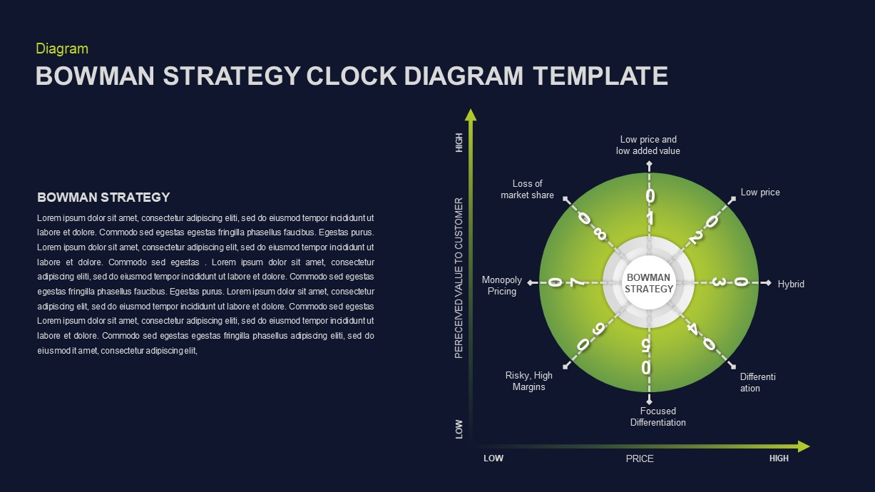 Bowman's Strategy Clock PowerPoint Template