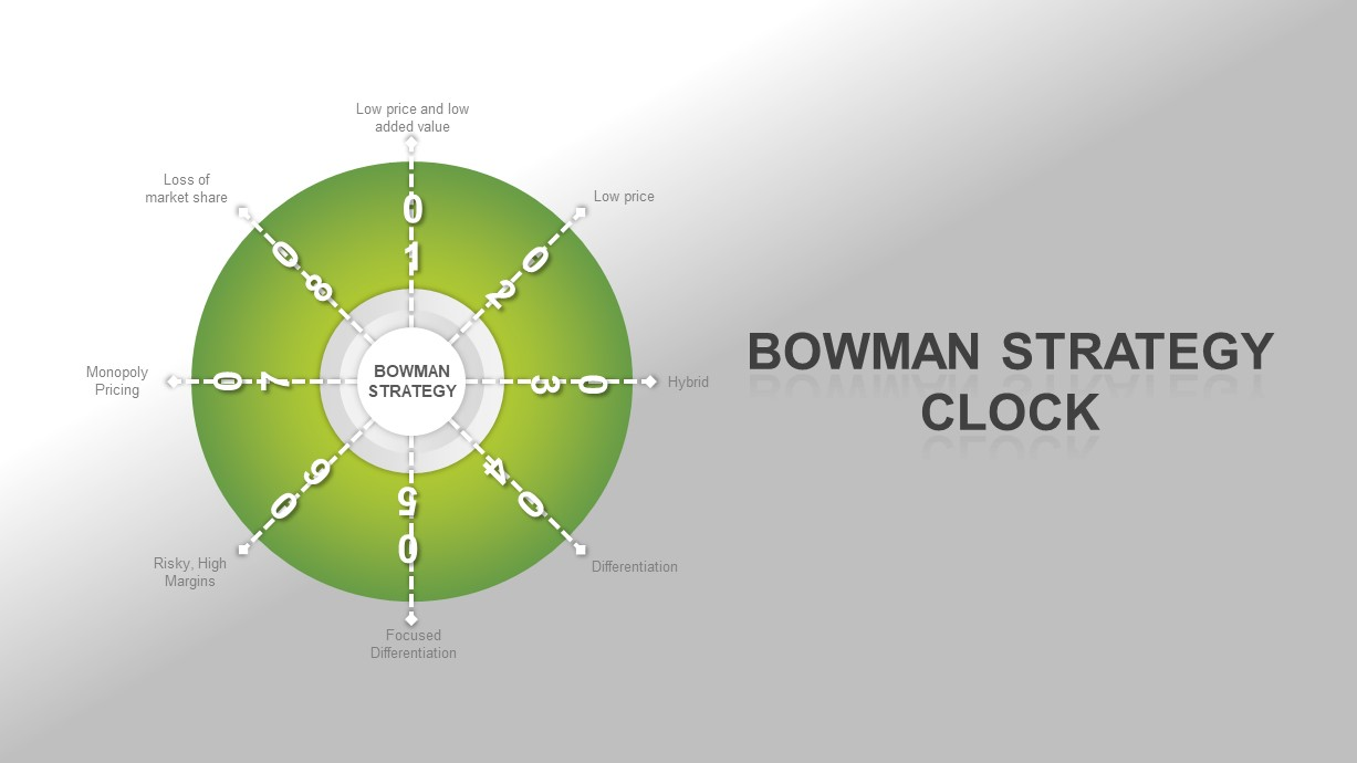 Bowman's Strategy Clock Ppt