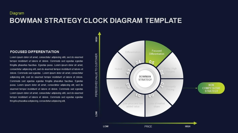 Bowman's Strategy Clock Ppt Diagram