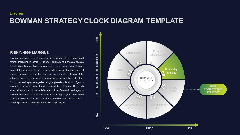 Bowman's Strategy Clock Ppt Slide